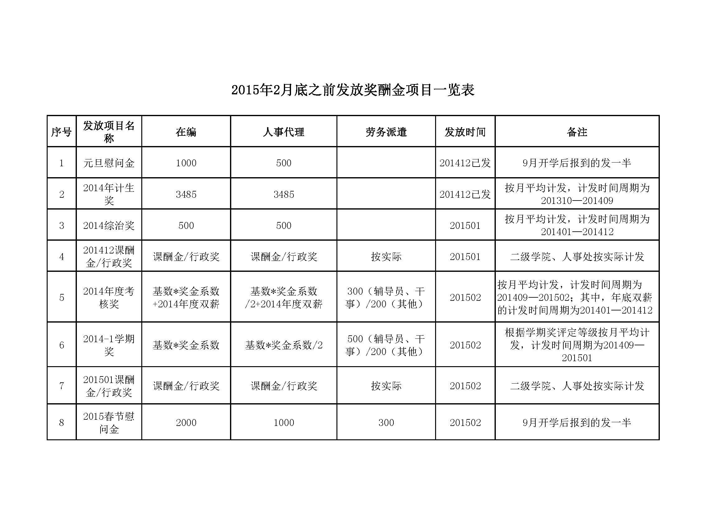 附件:2015年2月底之前发放奖酬金项目一览表